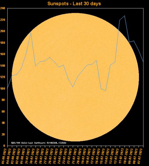 Sunspots last 30 days